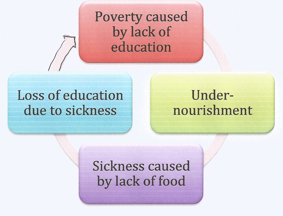 lack of education causes poverty essay